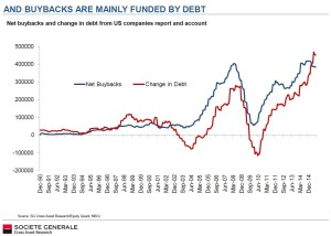 debt-fueled-buybacks_Societe Generale 1990-2014