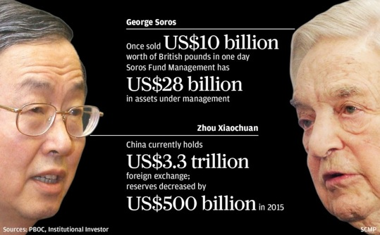 China warns George Soros_Renmimby war jan-2016