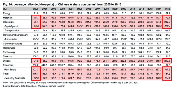 Leverage ratio_Debt to equity og Chinese A share companies & sectors 2000-jun-15
