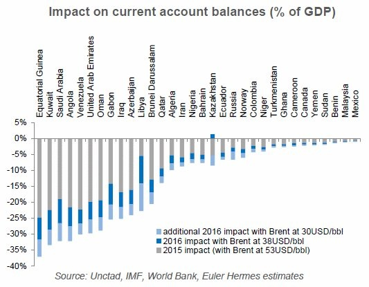 Oil prices & current account deficits by countries