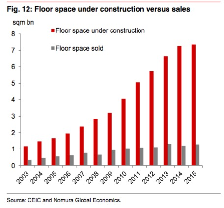 China real estate floor construction 2003-2015