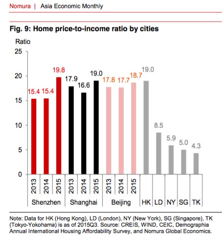 Home price-to-income ratio by Asia cities 2015