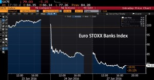 Eurostoxx banks_2 days_Brexit crash