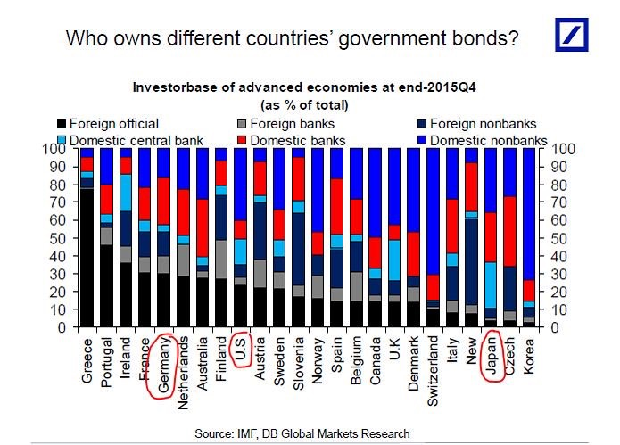 how-owns-different-countries-government-bonds-by-countries