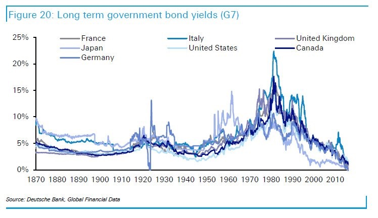 long-term-government-yields_treasury-long-chart
