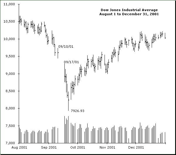 september-2001-stock-charts