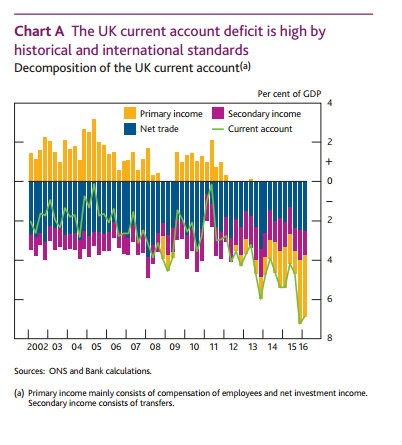 uk-current-account-components-mid-2016