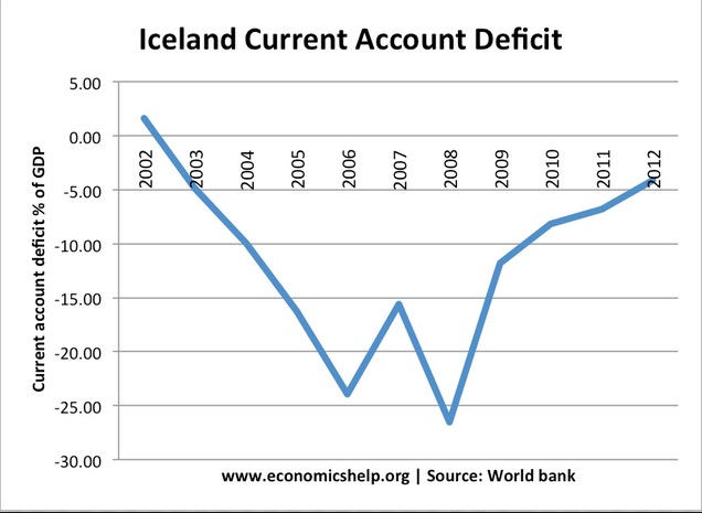 iceland-current-account-deficit