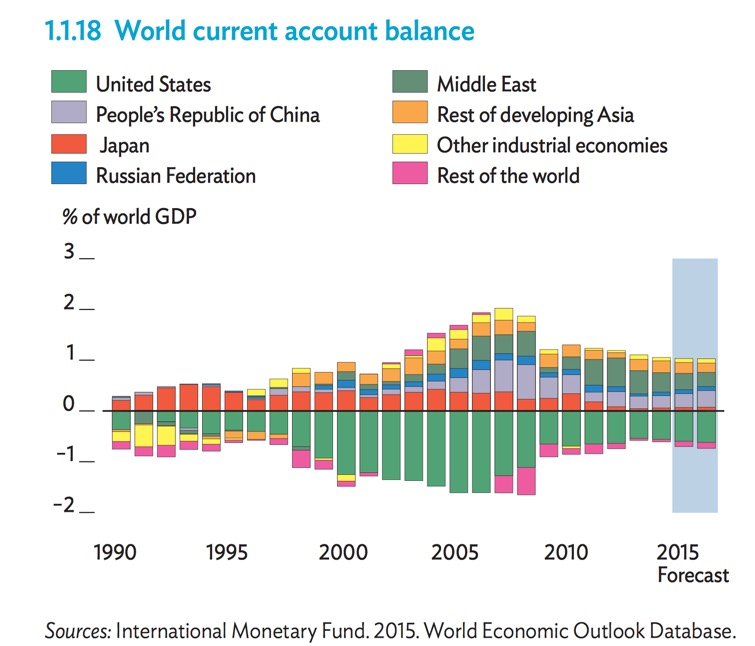 world_current_account_balance-1990-2015e
