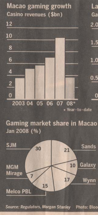 gaming-macao-revenues-and-mk-share.jpg