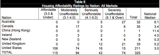 Alemania y USA los mercados inmobiliarios mas atractivos; Australia el mas caro