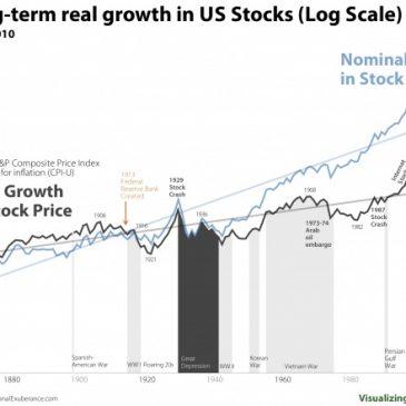 ¿Es cierto que la bolsa siempre sube a largo plazo?