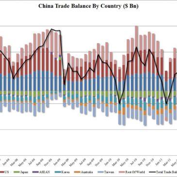 La sorpresiva balanza comercial china con el resto de países del mundo