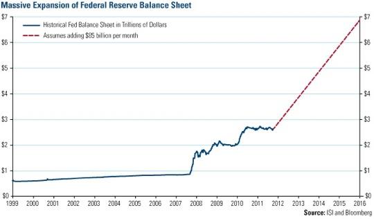 Como será el balance de la FED si se aplica el nuevo QE Infinity