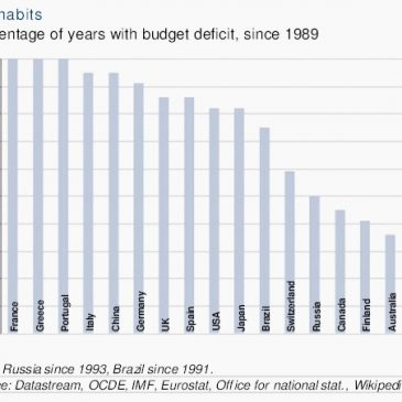 Francia, desde 1989 gasta cada año más de lo que ingresa