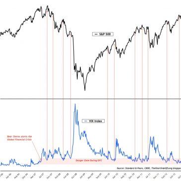 ¿Que significa que la volatilidad en todos los activos esté en mínimos?