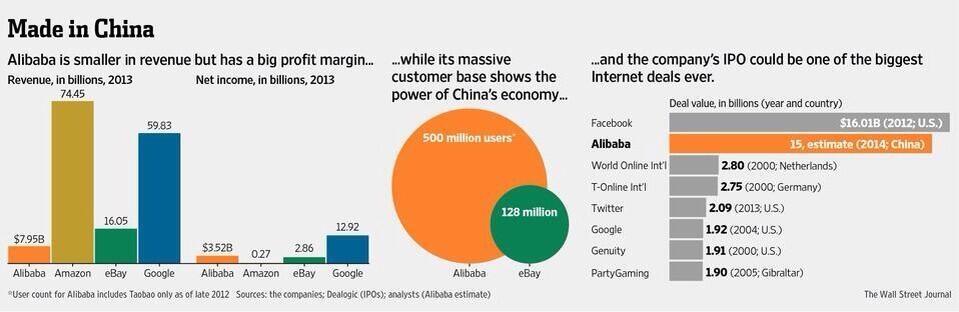 Alibaba, el líder del comercio electrónico mundial sale a bolsa