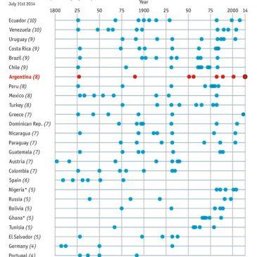 """Quiebras o """"defaults"""" externos por países desde 1800"""