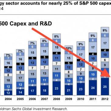 Impacto del desplome del petróleo en las acciones y bonos