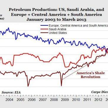 A quién beneficia y perjudica el desplome del petróleo