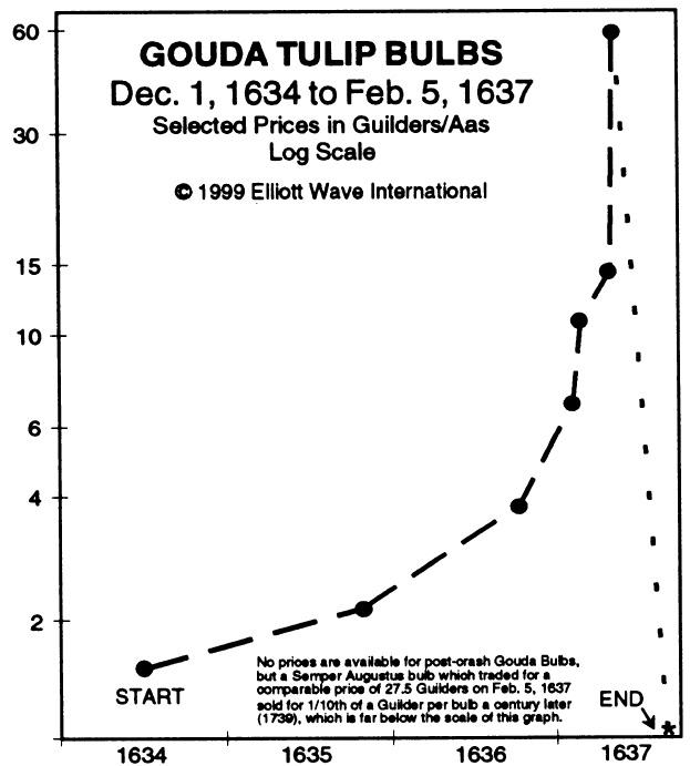 Tulip bulbs Gouda chart 1634-5-feb-1637
