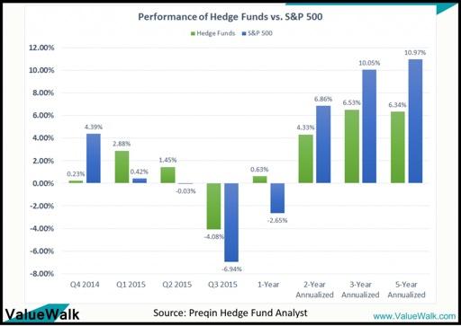 ¿Que les esta pasando a los mejores Hedge Funds?