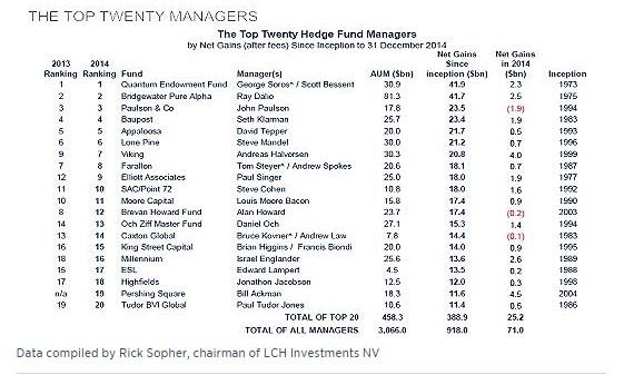 ¿Qué les está pasando a los mejores Hedge Funds? (II)