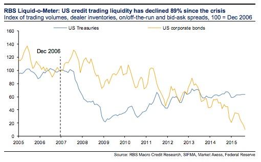 Los bonos High Yield se enfrentan a fuertes flujos de salida con poca liquidez