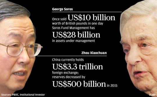 El partido comunista chino amenaza a George Soros