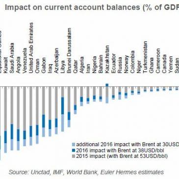 Impacto del petróleo en las balanzas por cuenta corriente por países