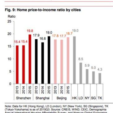 Países con la vivienda más cara y barata, y viaje a China