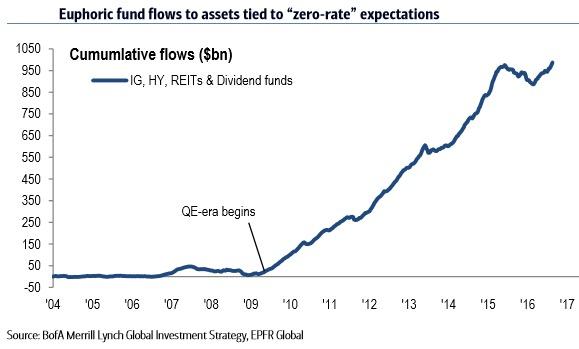 Efectos de los tipos 0 en los flujos de dinero en los mercados
