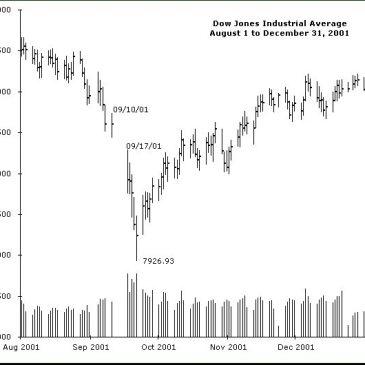 Historias de la Bolsa: el Atentado del 11-S en New York y las entrañas de la FED