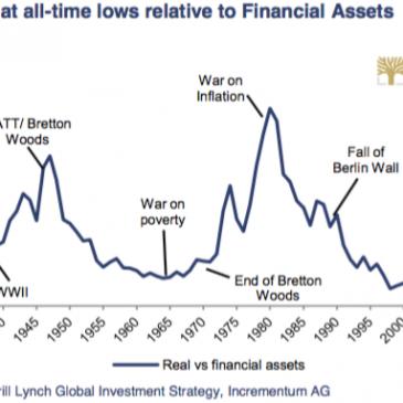 Hay que invertir más en activos reales y menos en financieros