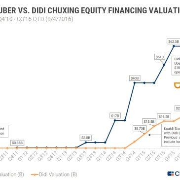 Uber publica por primera vez sus números…. y pierde más de 200 millones al mes